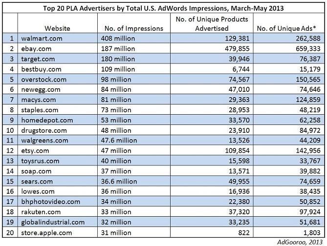 AdGooroo top PLA advertisers list